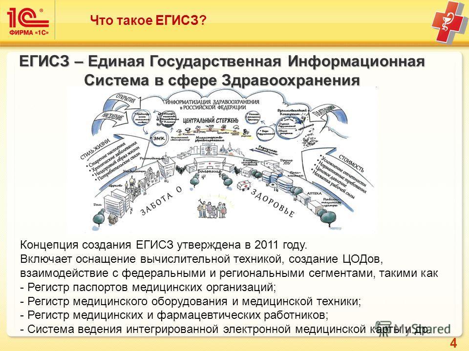 4 Что такое ЕГИСЗ? ЕГИСЗ – Единая Государственная Информационная Система в сфере Здравоохранения Концепция создания ЕГИСЗ утверждена в 2011 году. Включает оснащение вычислительной техникой, создание ЦОДов, взаимодействие с федеральными и региональным