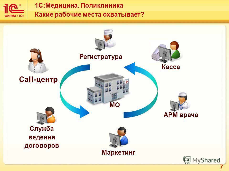 7 1С:Медицина. Поликлиника Какие рабочие места охватывает? Служба ведения договоров АРМ врача Касса Регистратура МО Маркетинг Call-центр