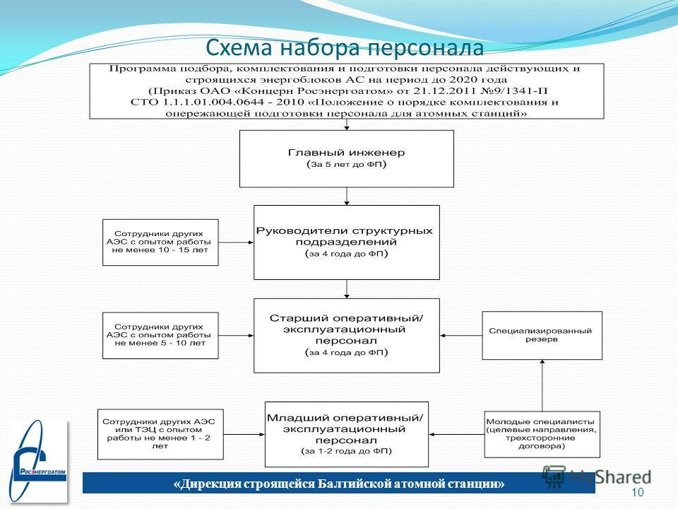 Схема набора персонала 10 «Дирекция строящейся Балтийской атомной станции»