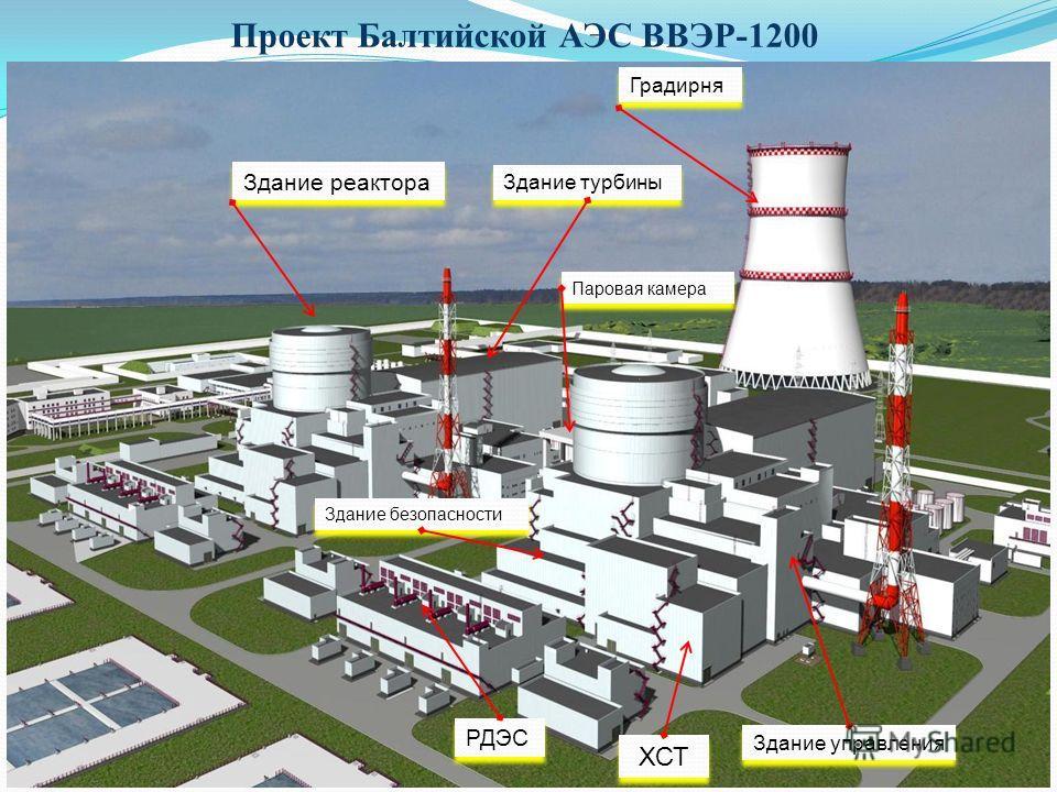 Проект Балтийской АЭС ВВЭР-1200 «Дирекция строящейся Балтийской атомной станции» 4 Здание реактора Градирня Здание турбины Здание безопасности РДЭС Паровая камера Здание управления ХСТ