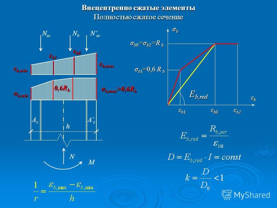 Внецентренно сжатые элементы Полностью сжатое сечение N sc NbNb N M ε b,max AsAs AsAs h σbσbσbσb εbεbεbεb ε b2 εb1εb1εb1εb1 σ b0 =σ b2 =R b E b,red εb0εb0εb0εb0 σ b1 =0,6 R b σ b,max >0,6R b 0,6R b ε b1 ε b0 ε b,min σ b,min