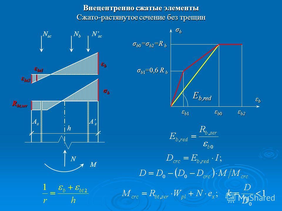 Внецентренно сжатые элементы Cжато-растянутое сечение без трещин σbσbσbσb N sc NbNb N M AsAs AsAs h σbσbσbσb εbεbεbεb ε b2 εb1εb1εb1εb1 σ b0 =σ b2 =R b E b,red εb0εb0εb0εb0 σ b1 =0,6 R b ε bt1 ε bt2 εbεbεbεb R bt,ser