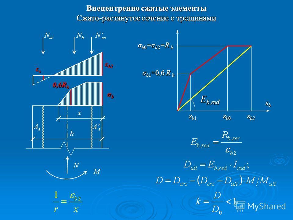 Внецентренно сжатые элементы Cжато-растянутое сечение с трещинами εsεsεsεs ε b2 σbσbσbσb x 0,6R b N sc NbNb N M AsAs AsAs h εbεbεbεb ε b2 εb1εb1εb1εb1 σ b0 =σ b2 =R b E b,red εb0εb0εb0εb0 σ b1 =0,6 R b