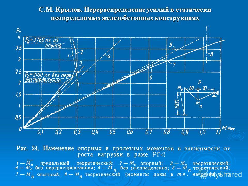 С.М. Крылов. Перераспределение усилий в статически неопределимых железобетонных конструкциях
