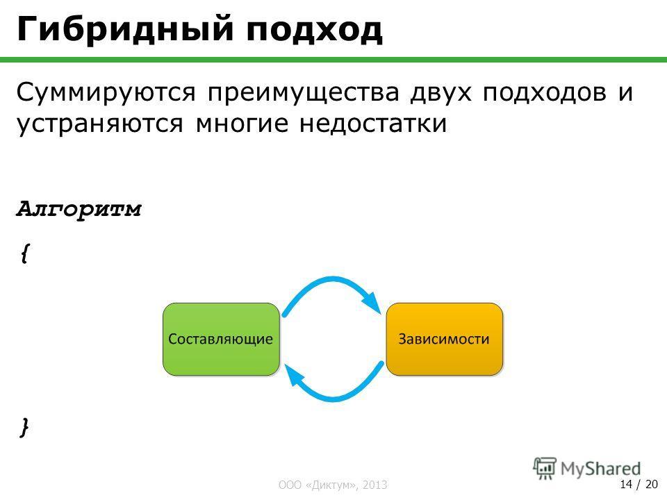 ООО «Диктум», 2013 14 / 20 Гибридный подход Суммируются преимущества двух подходов и устраняются многие недостатки Алгоритм { }