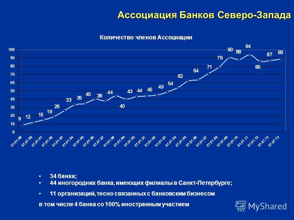 Ассоциация Банков Северо-Запада 34 банка; 44 иногородних банка, имеющих филиалы в Санкт-Петербурге; 11 организаций, тесно связанных с банковским бизнесом в том числе 4 банка со 100% иностранным участием