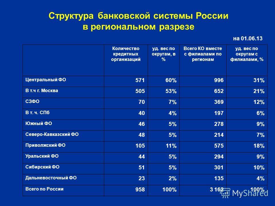 Структура банковской системы России в региональном разрезе на 01.06.13 Количество кредитных организаций уд. вес по округам, в % Всего КО вместе с филиалами по регионам уд. вес по округам с филиалами, % Центральный ФО 57160%99631% В т.ч г. Москва 5055