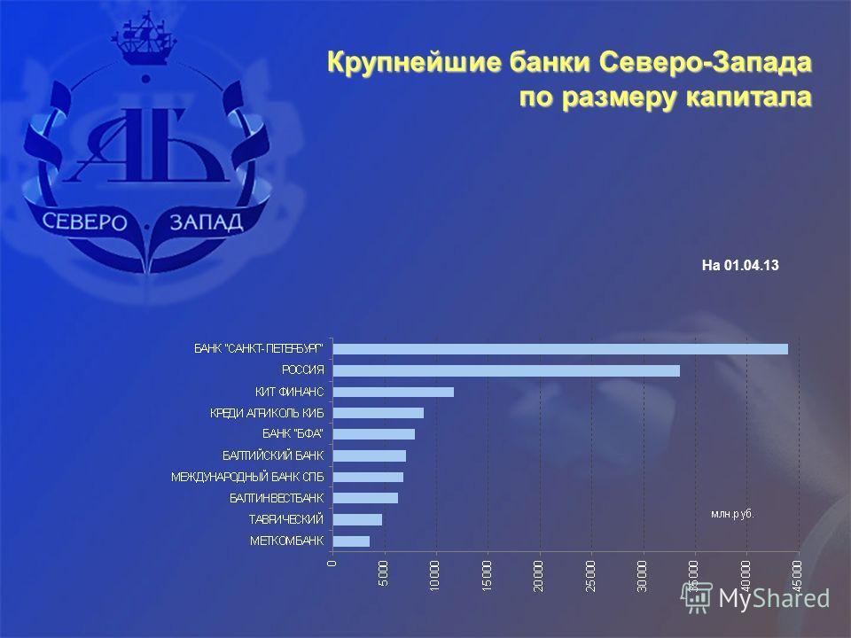 Крупнейшие банки Северо-Запада по размеру капитала На 01.04.13