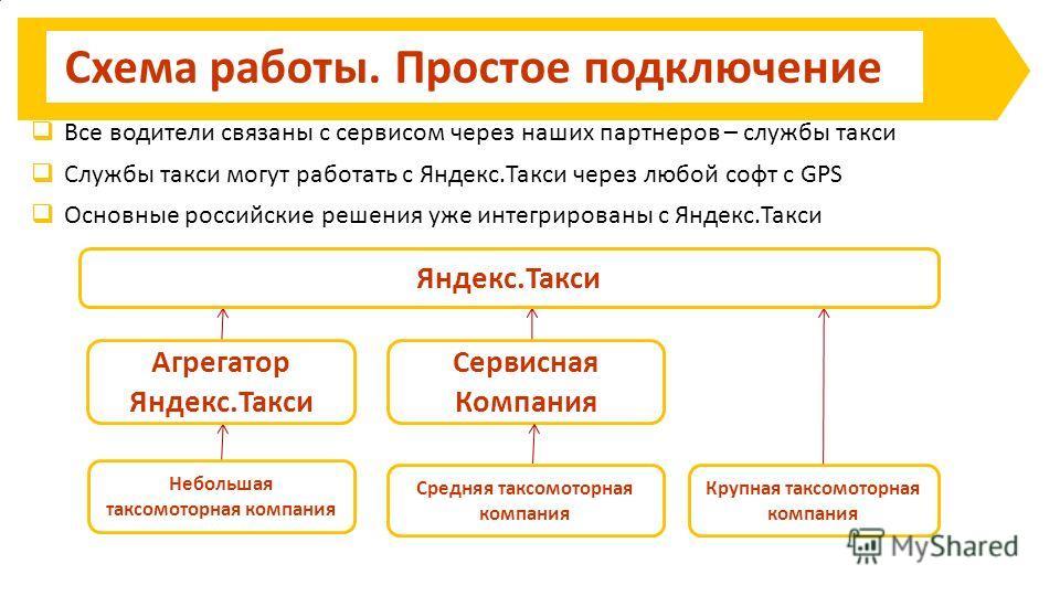 Схема работы. Простое подключение Яндекс.Такси Небольшая таксомоторная компания Все водители связаны с сервисом через наших партнеров – службы такси Службы такси могут работать с Яндекс.Такси через любой софт с GPS Основные российские решения уже инт