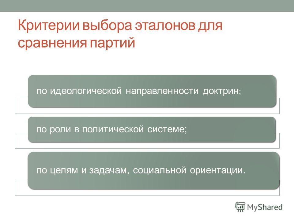 Критерии выбора эталонов для сравнения партий по идеологической направленности доктрин ; по роли в политической системе; по целям и задачам, социальной ориентации.