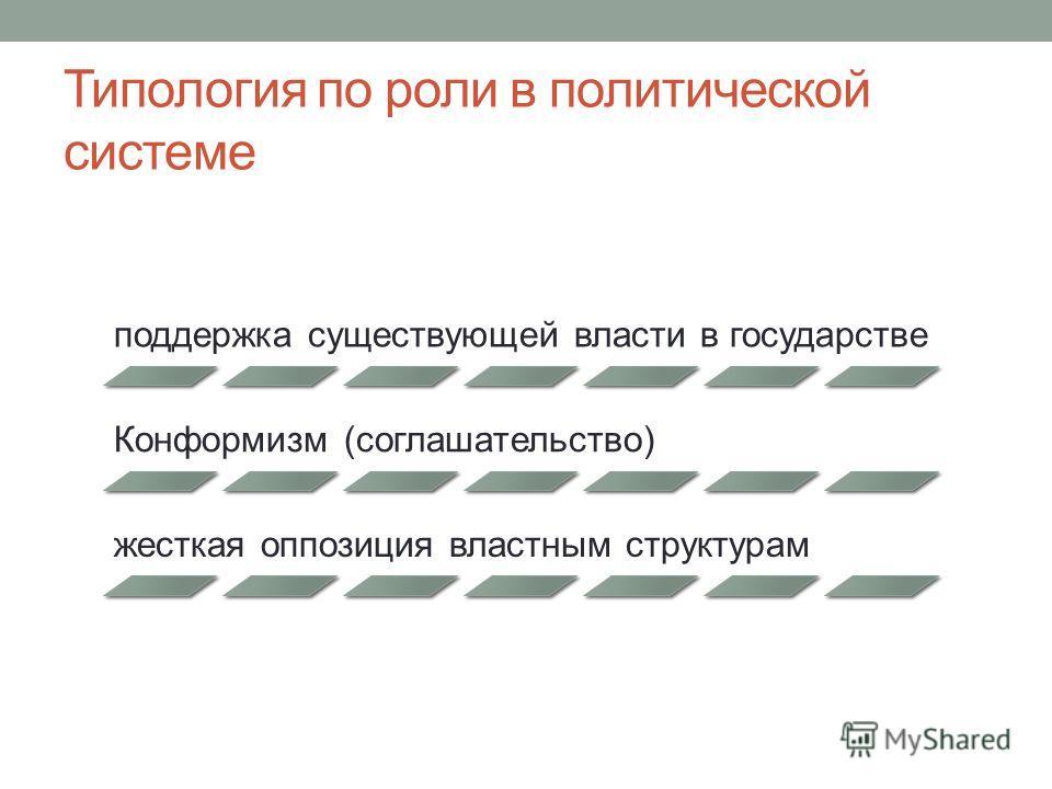 Типология по роли в политической системе поддержка существующей власти в государстве Конформизм (соглашательство) жесткая оппозиция властным структурам