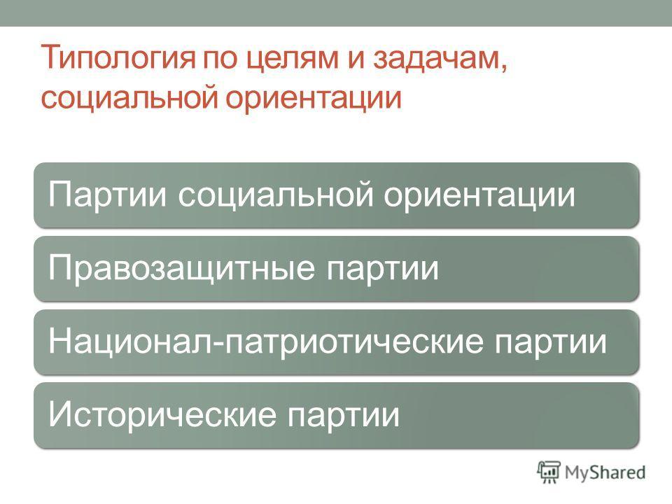 Типология по целям и задачам, социальной ориентации Партии социальной ориентации Правозащитные партии Национал-патриотические партии Исторические партии