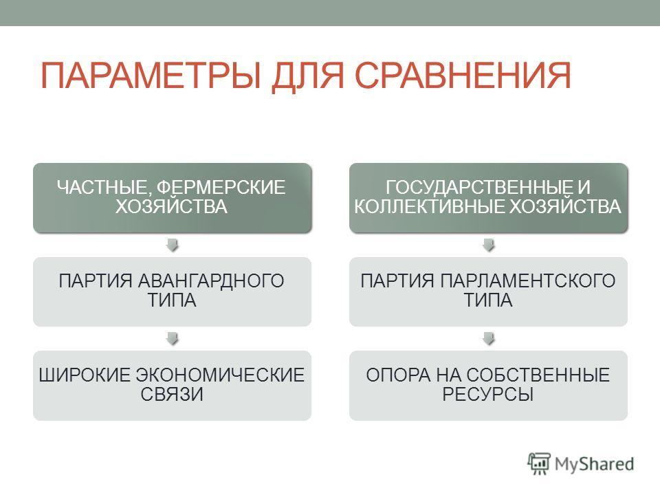 ПАРАМЕТРЫ ДЛЯ СРАВНЕНИЯ ЧАСТНЫЕ, ФЕРМЕРСКИЕ ХОЗЯЙСТВА ПАРТИЯ АВАНГАРДНОГО ТИПА ШИРОКИЕ ЭКОНОМИЧЕСКИЕ СВЯЗИ ГОСУДАРСТВЕННЫЕ И КОЛЛЕКТИВНЫЕ ХОЗЯЙСТВА ПАРТИЯ ПАРЛАМЕНТСКОГО ТИПА ОПОРА НА СОБСТВЕННЫЕ РЕСУРСЫ