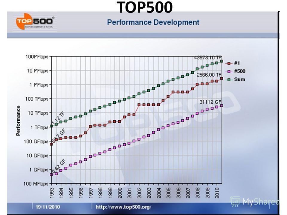 TOP500