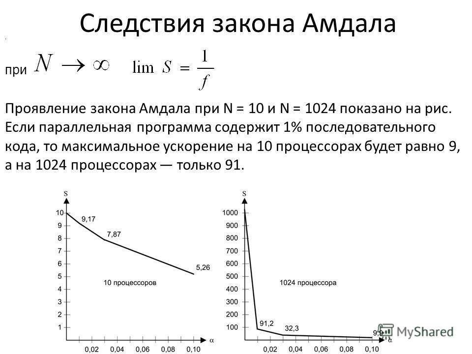 Следствия закона Амдала при, Проявление закона Амдала при N = 10 и N = 1024 показано на рис. Если параллельная программа содержит 1% последовательного кода, то максимальное ускорение на 10 процессорах будет равно 9, а на 1024 процессорах только 91.