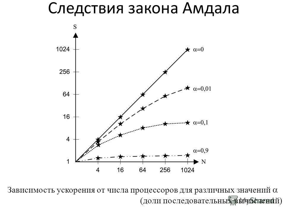 Следствия закона Амдала Зависимость ускорения от числа процессоров для различных значений (доли последовательных вычислений)