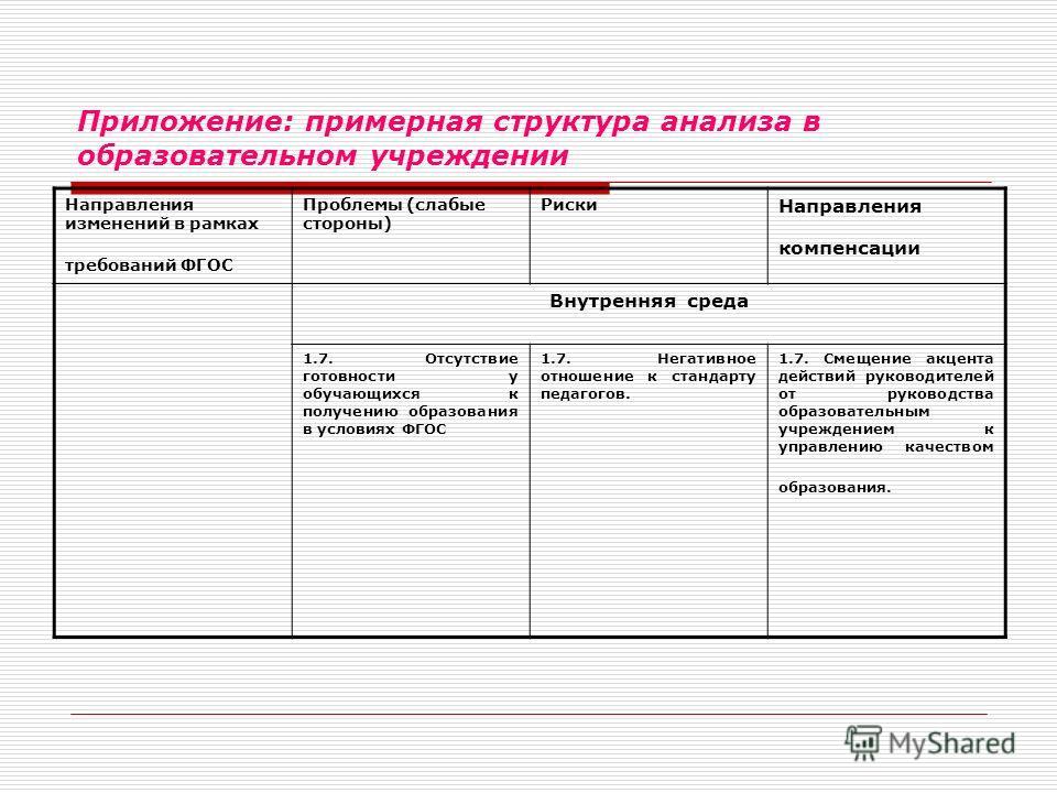 Приложение: примерная структура анализа в образовательном учреждении Направления изменений в рамках требований ФГОС Проблемы (слабые стороны) Риски Направления компенсации Внутренняя среда 1.7. Отсутствие готовности у обучающихся к получению образова