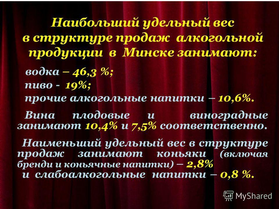 Наибольший удельный вес в структуре продаж алкогольной продукции в Минске занимают: водка – 46,3 %; пиво - 19%; прочие алкогольные напитки – 10,6%. Вина плодовые и виноградные занимают 10,4% и 7,5% соответственно. Наименьший удельный вес в структуре