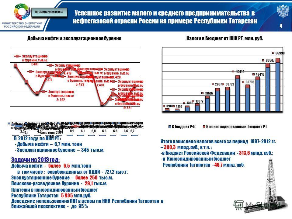 Успешное развитие малого и среднего предпринимательства в нефтегазовой отрасли России на примере Республики Татарстан Итого начислено налогов всего за период 1997- 2012 гг. – 360,3 млрд. руб., в т.ч. : -в Бюджет Российской Федерации - 313,6 млрд. руб