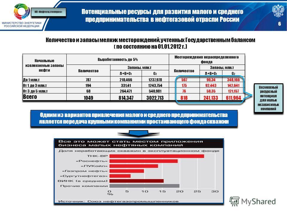 Потенциальные ресурсы для развития малого и среднего предпринимательства в нефтегазовой отрасли России 6 Количество и запасы мелких месторождений, учтенных Государственным балансом ( по состоянию на 01.01.2012 г.) Возможный ресурсный потенциал для ма