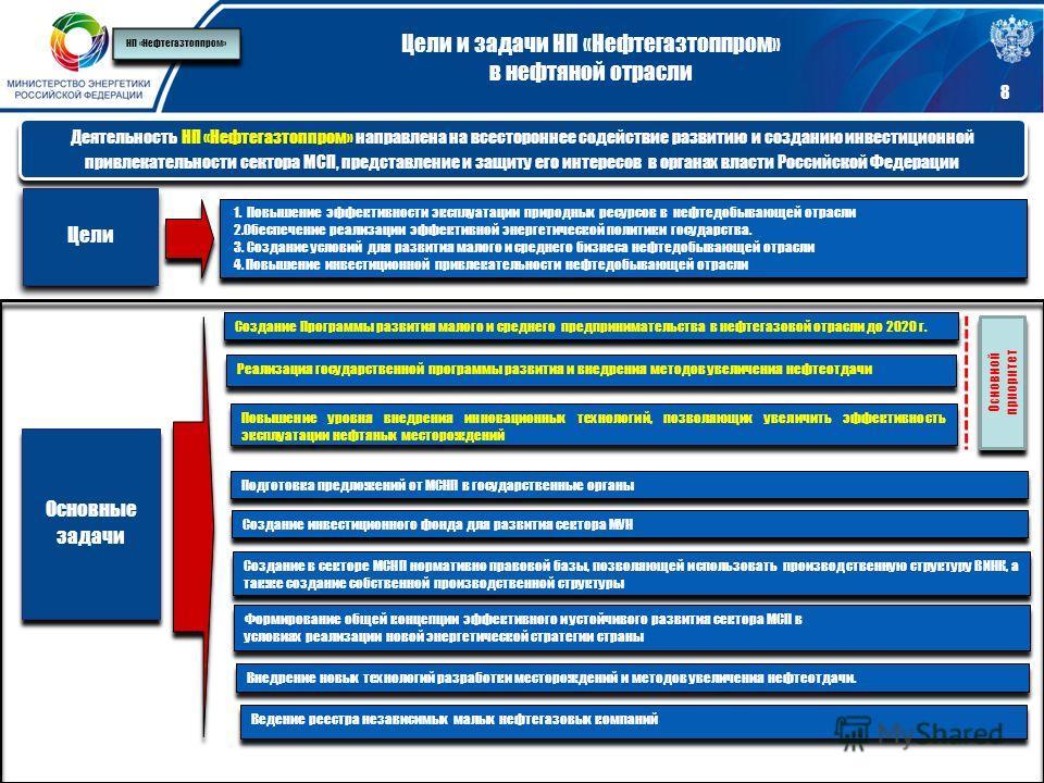 Цели и задачи НП «Нефтегазтоппром» в нефтяной отрасли 1. Повышение эффективности эксплуатации природных ресурсов в нефтедобывающей отрасли 2. Обеспечение реализации эффективной энергетической политики государства. 3. Создание условий для развития мал