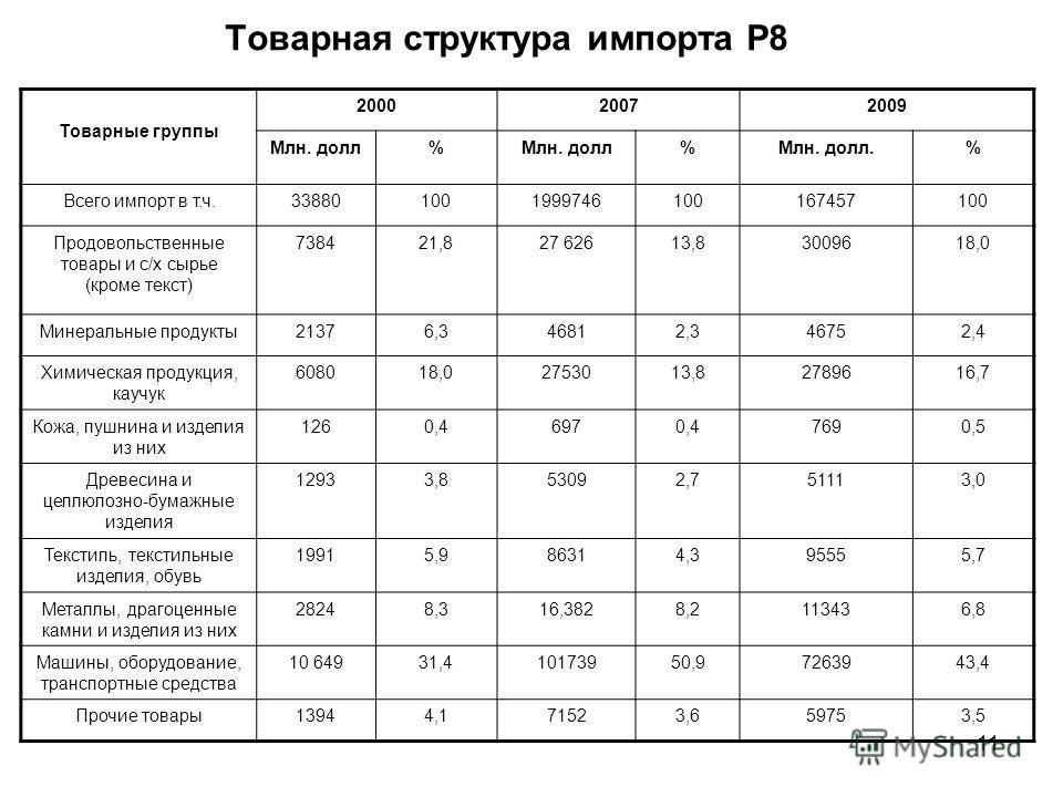 11 Товарная структура импорта Р8 Товарные группы 200020072009 Млн. долл% %Млн. долл.% Всего импорт в т.ч.338801001999746100167457100 Продовольственные товары и с/х сырье (кроме текст) 738421,827 62613,83009618,0 Минеральные продукты 21376,346812,3467
