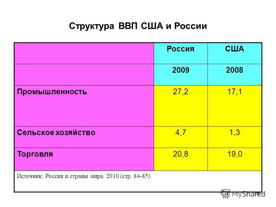 16 Структура ВВП США и России РоссияСША 20092008 Промышленность 27,217,1 Сельское хозяйство 4,71,3 Торговля 20,819,0 Источник: Россия и страны мира. 2010 (стр. 84-85)