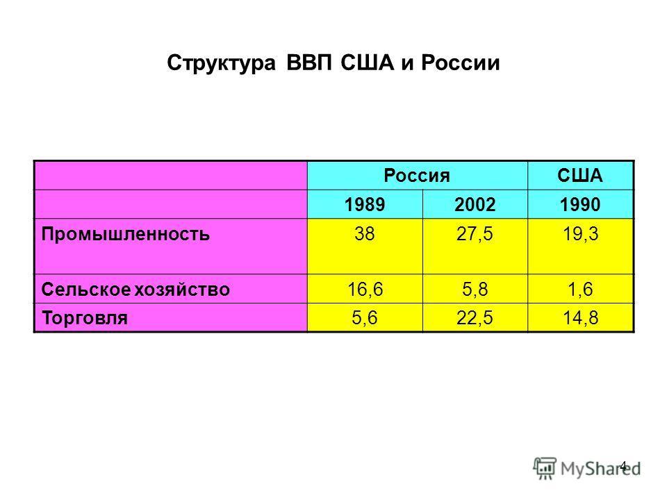 4 Структура ВВП США и России РоссияСША 198920021990 Промышленность 3827,519,3 Сельское хозяйство 16,65,81,6 Торговля 5,622,514,8