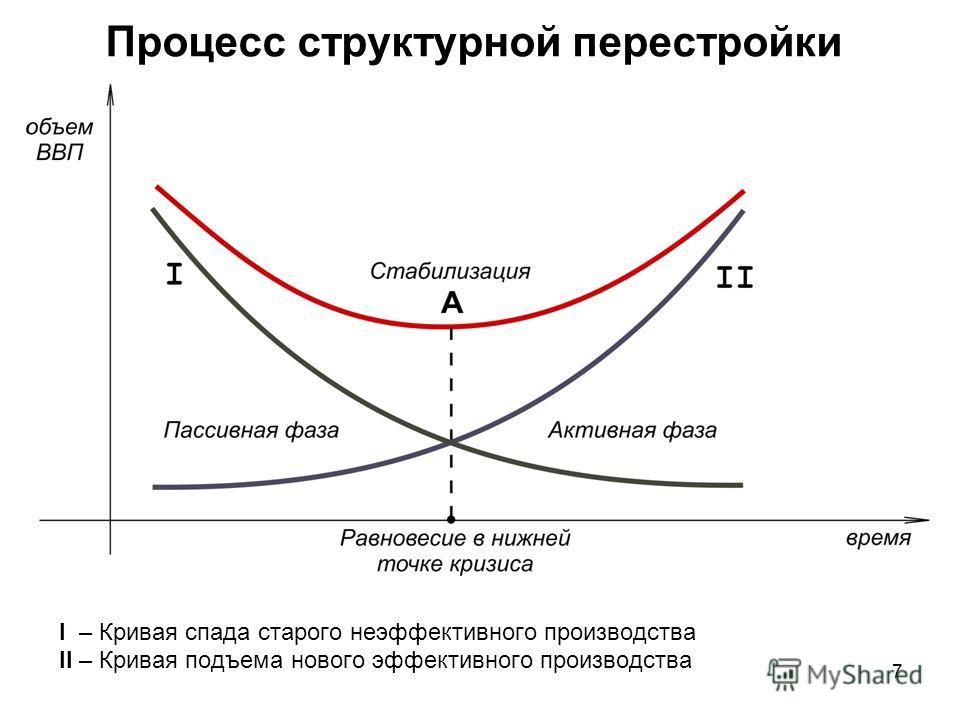 7 Процесс структурной перестройки I – Кривая спада старого неэффективного производства II – Кривая подъема нового эффективного производства