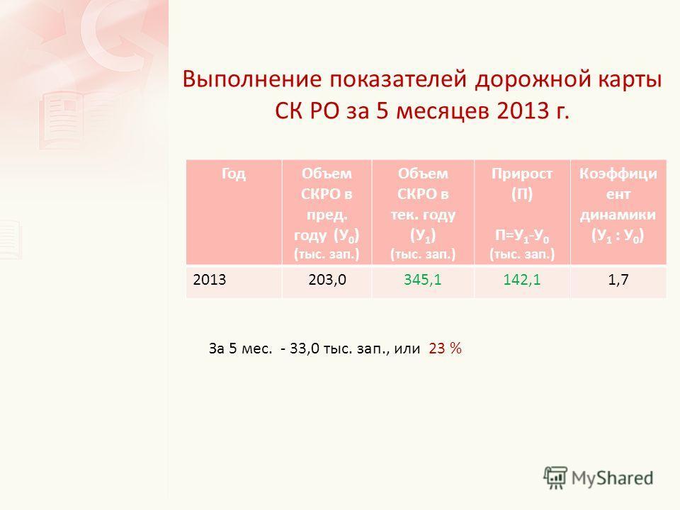 Выполнение показателей дорожной карты СК РО за 5 месяцев 2013 г. Год Объем СКРО в пред. году (У 0 ) (тыс. зап.) Объем СКРО в тек. году (У 1 ) (тыс. зап.) Прирост (П) П=У 1 -У 0 (тыс. зап.) Коэффици ент динамики (У 1 : У 0 ) 2013203,0345,1142,11,7 За