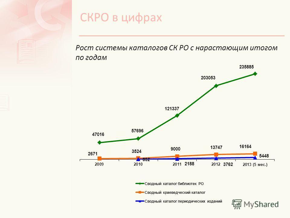 Рост системы каталогов СК РО с нарастающим итогом по годам СКРО в цифрах