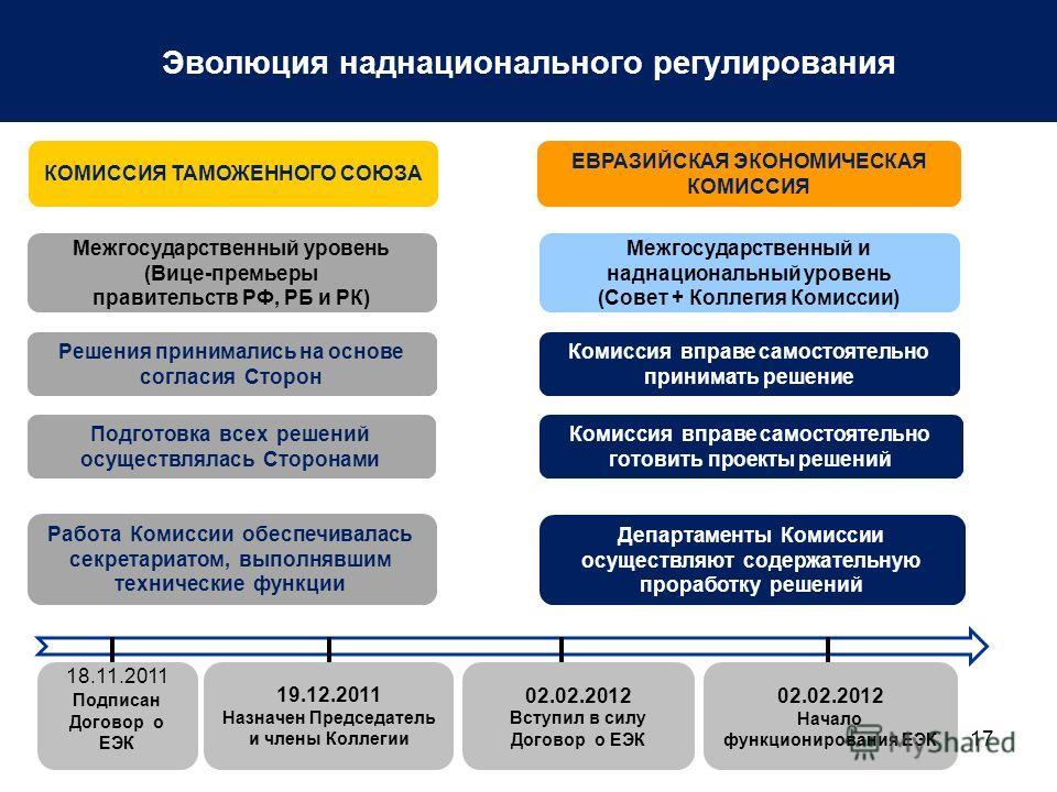 17 Эволюция наднационального регулирования Решения принимались на основе согласия Сторон Межгосударственный уровень (Вице-премьеры правительств РФ, РБ и РК) Подготовка всех решений осуществлялась Сторонами Работа Комиссии обеспечивалась секретариатом
