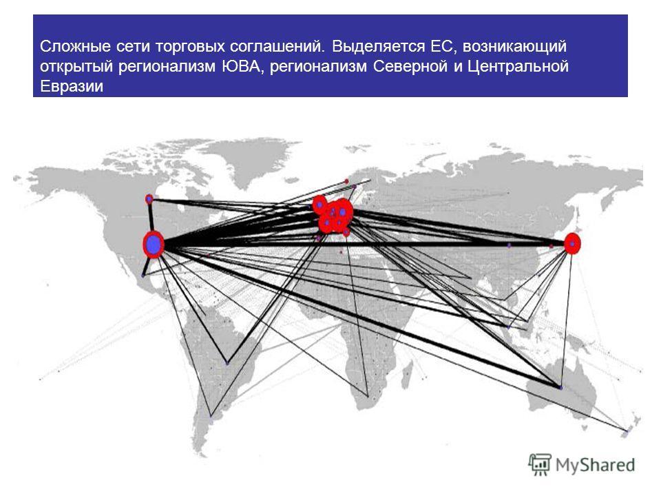 Сложные сети торговых соглашений. Выделяется ЕС, возникающий открытый регионализм ЮВА, регионализм Северной и Центральной Евразии