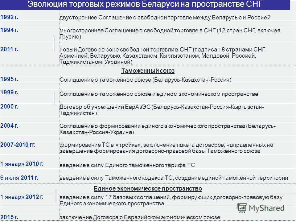 Зона свободной торговли 1992 г. двустороннее Соглашение о свободной торговле между Беларусью и Россией 1994 г. многостороннее Соглашение о свободной торговле в СНГ (12 стран СНГ, включая Грузию) 2011 г. новый Договор о зоне свободной торговли в СНГ (