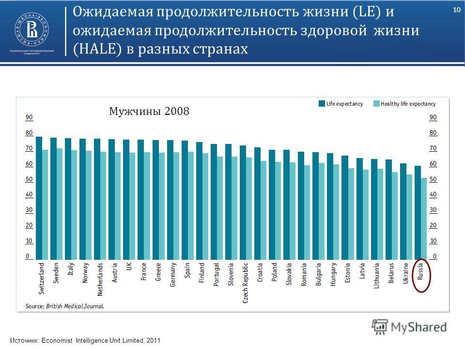 10 Ожидаемая продолжительность жизни (LE) и ожидаемая продолжительность здоровой жизни (HALE) в разных странах Источник: Economist Intelligence Unit Limited, 2011 Мужчины 2008