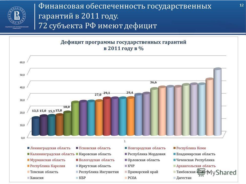 12 Финансовая обеспеченность государственных гарантий в 2011 году. 72 субъекта РФ имеют дефицит