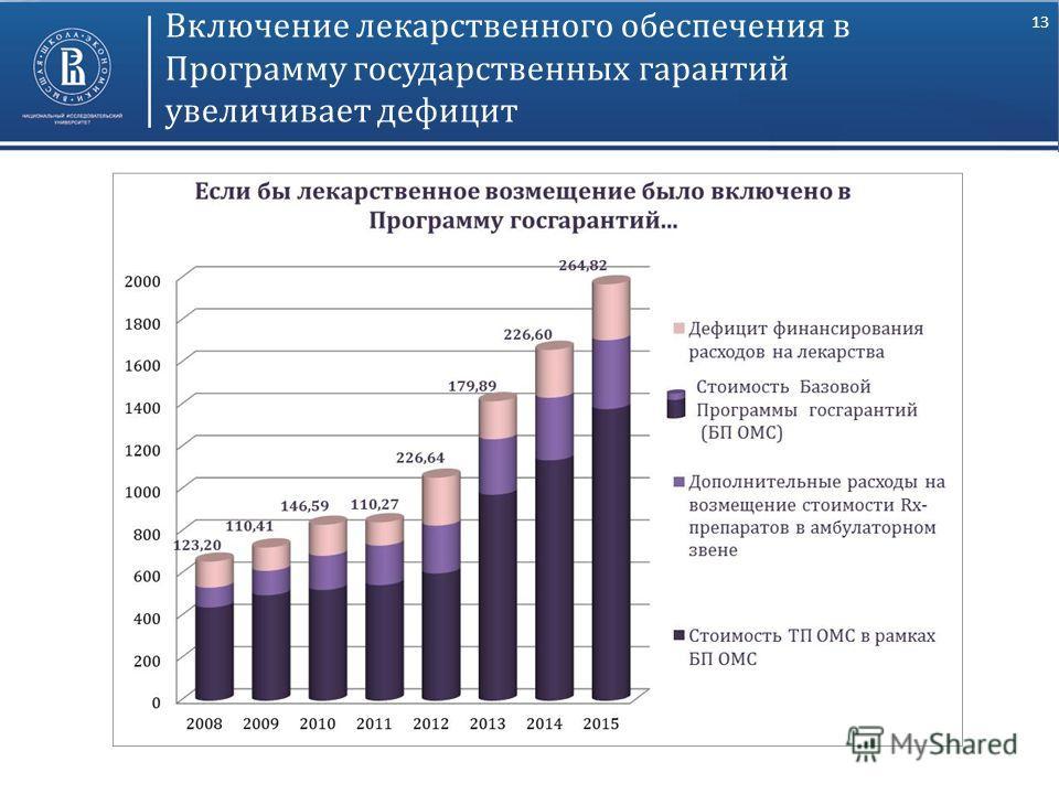 13 Включение лекарственного обеспечения в Программу государственных гарантий увеличивает дефицит