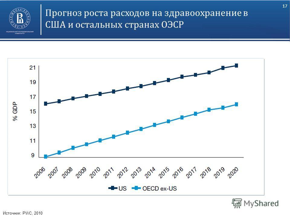 17 Прогноз роста расходов на здравоохранение в США и остальных странах ОЭСР Источник: PWC, 2010