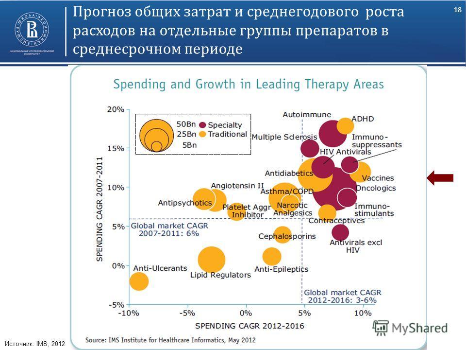 18 Прогноз общих затрат и среднегодового роста расходов на отдельные группы препаратов в среднесрочном периоде Источник: IMS, 2012