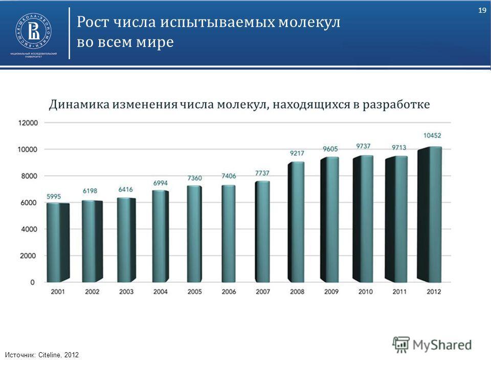 19 Рост числа испытываемых молекул во всем мире Источник: Citeline, 2012