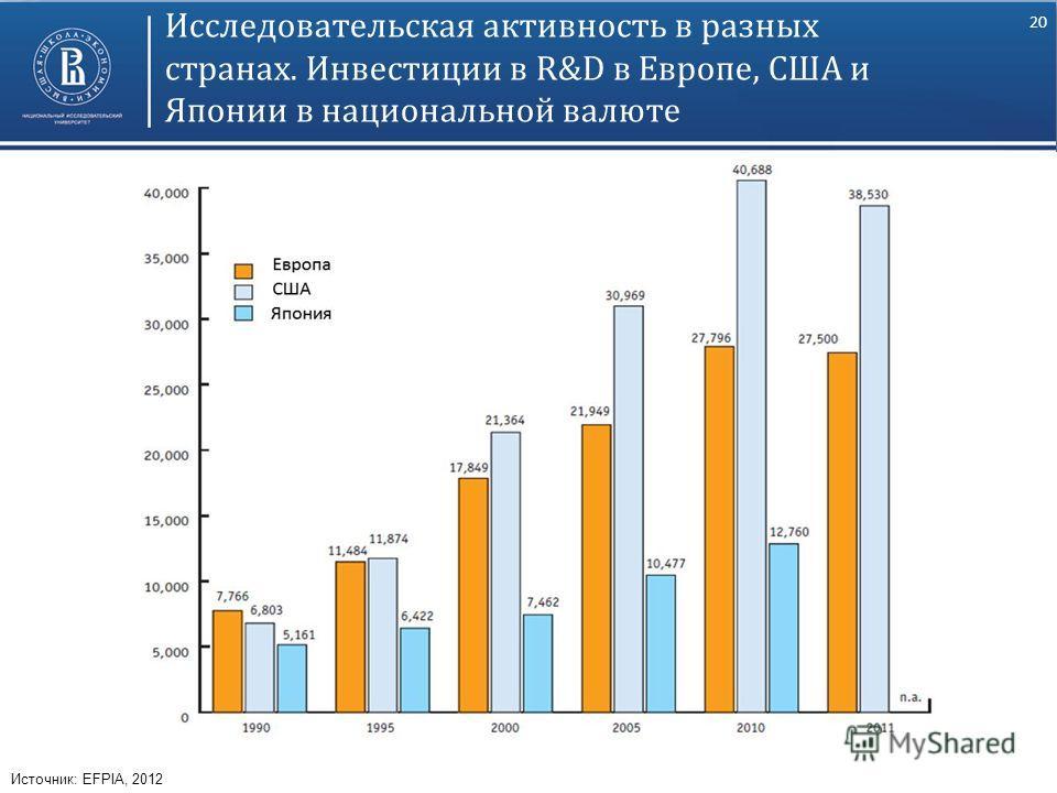 20 Исследовательская активность в разных странах. Инвестиции в R&D в Европе, США и Японии в национальной валюте Источник: EFPIA, 2012