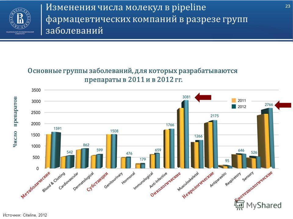 23 Изменения числа молекул в pipeline фармацевтических компаний в разрезе групп заболеваний Источник: Citeline, 2012