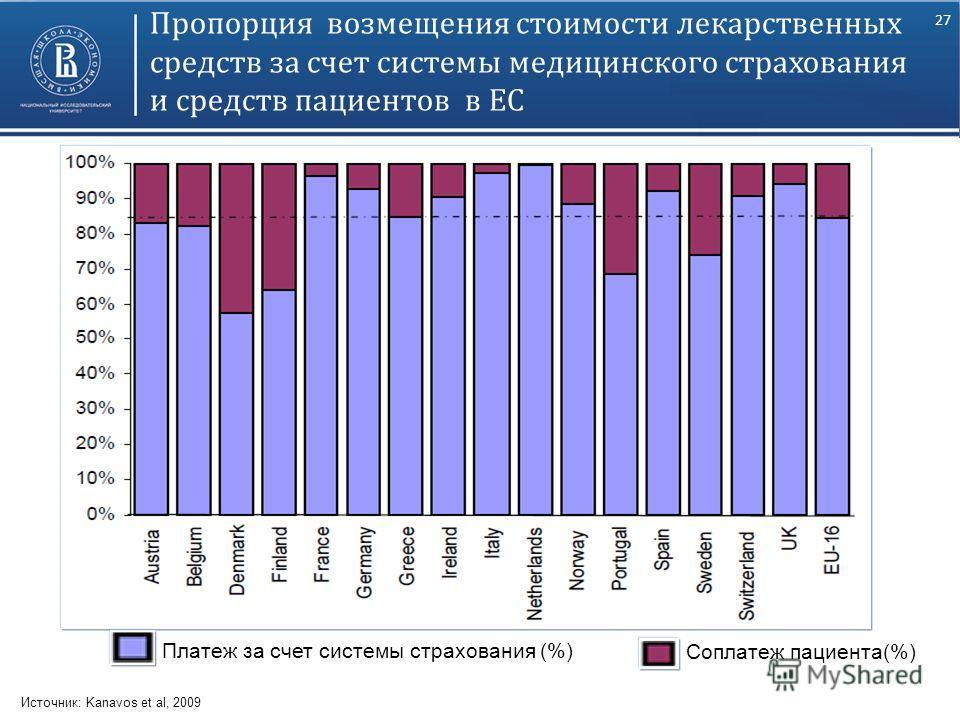 27 Пропорция возмещения стоимости лекарственных средств за счет системы медицинского страхования и средств пациентов в ЕС Источник: Kanavos et al, 2009 Соплатеж пациента(%) Платеж за счет системы страхования (%)