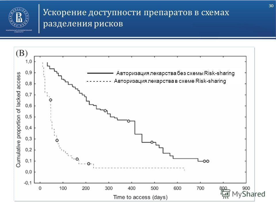 30 Ускорение доступности препаратов в схемах разделения рисков Авторизация лекарства без схемы Risk-sharing - - - - - - - - Авторизация лекарства в схеме Risk-sharing