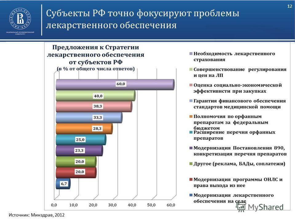 12 Субъекты РФ точно фокусируют проблемы лекарственного обеспечения