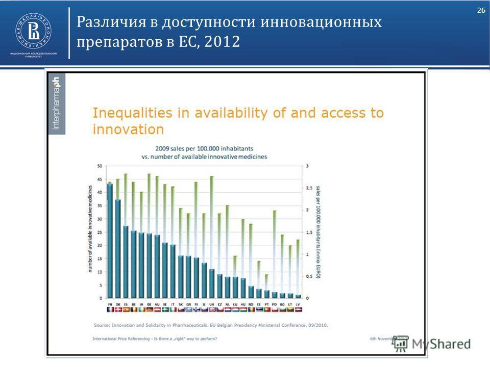 26 Различия в доступности инновационных препаратов в ЕС, 2012