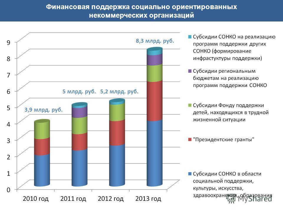 Финансовая поддержка социально ориентированных некоммерческих организаций 3,9 млрд. руб. 5 млрд. руб. 8,3 млрд. руб. 5,2 млрд. руб.
