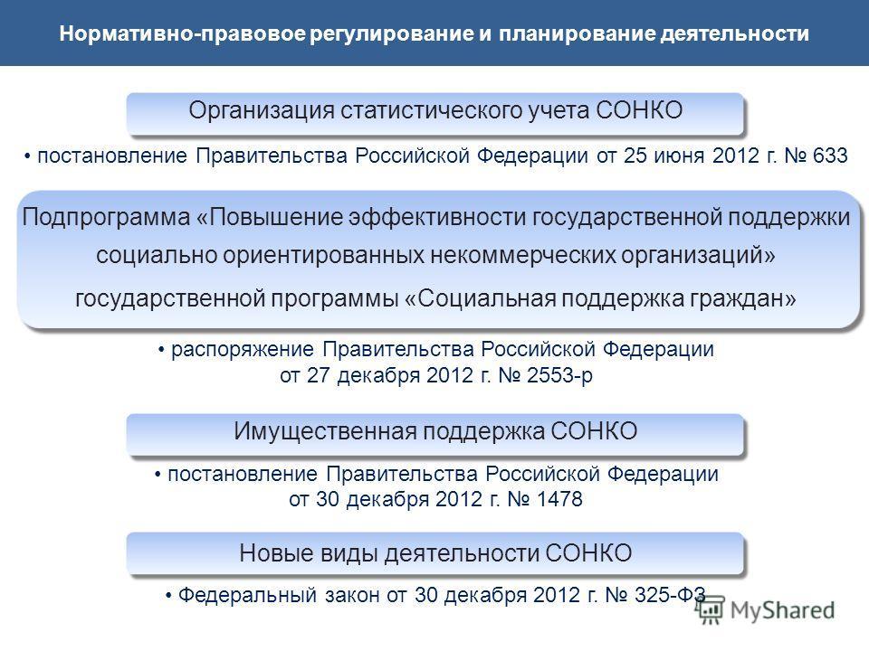 Организация статистического учета СОНКО постановление Правительства Российской Федерации от 25 июня 2012 г. 633 Подпрограмма «Повышение эффективности государственной поддержки социально ориентированных некоммерческих организаций» государственной прог