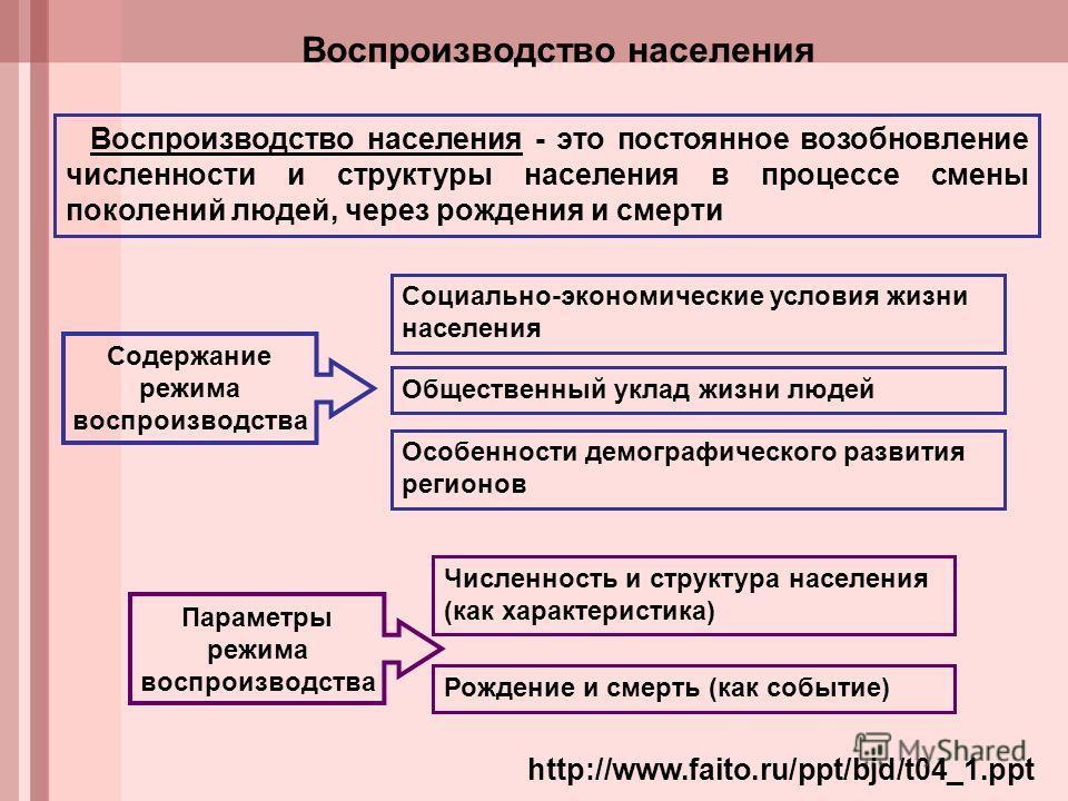 http://www.faito.ru/ppt/bjd/t04_1. ppt Воспроизводство населения Воспроизводство населения - это постоянное возобновление численности и структуры населения в процессе смены поколений людей, через рождения и смерти Социально-экономические условия жизн