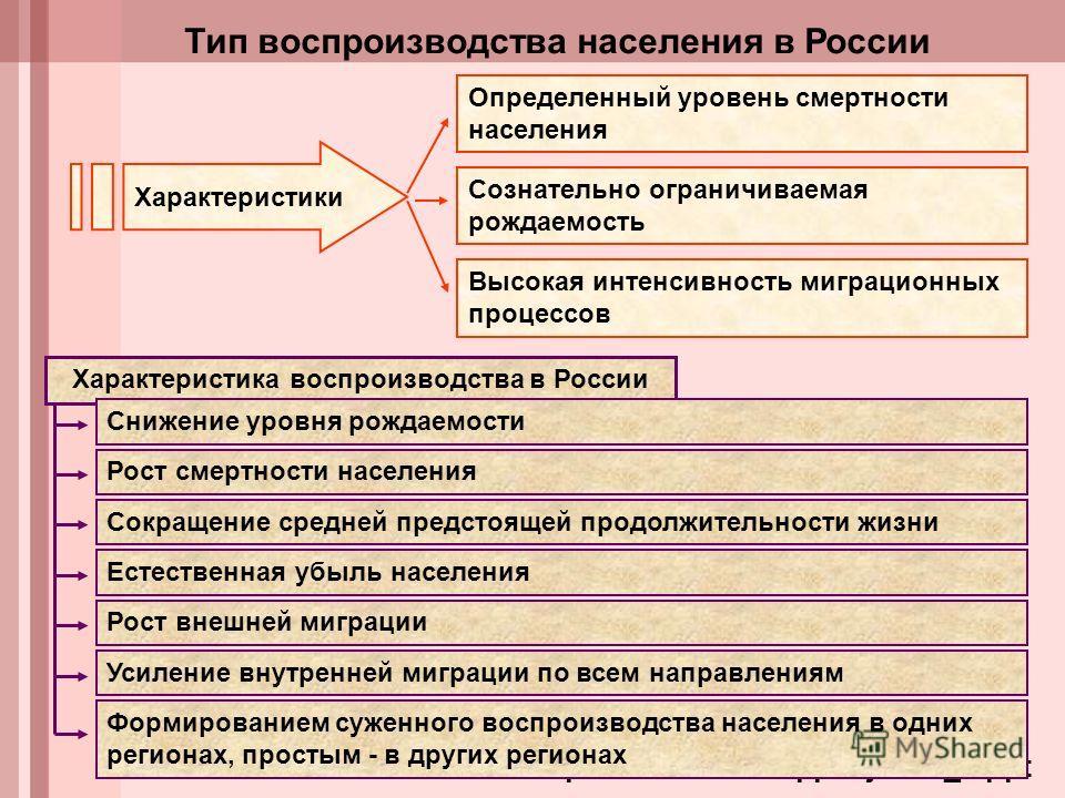 Характеристика воспроизводства в России http://www.faito.ru/ppt/bjd/t04_1. ppt Тип воспроизводства населения в России Определенный уровень смертности населения Сознательно ограничиваемая рождаемость Высокая интенсивность миграционных процессов Характ